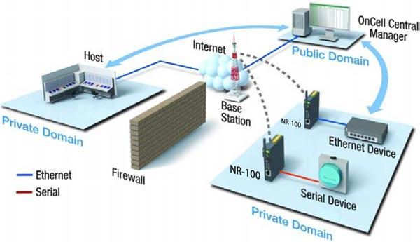 دسترسی به شبکه اختصاصی موبایل از طریق اینترنت مودم مخابراتی NR-100