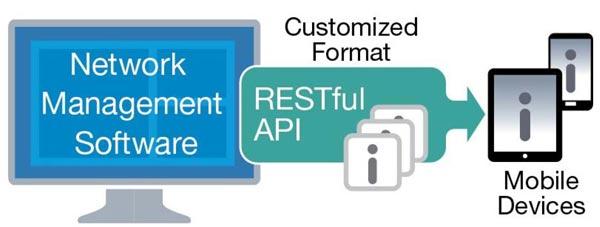 رابط های برنامه نویسی کاربردی (API) RESTful مودم مخابراتی NR-100