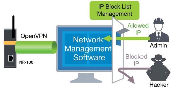 امنیت شبکه مودم مخابراتی NR-100