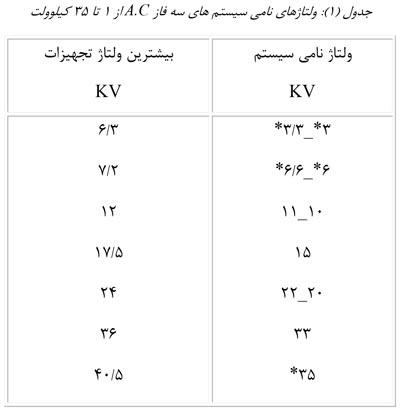 جدول ولتاژ نامی | آشنایی با شبکه های توزیع (قسمت دوم)
