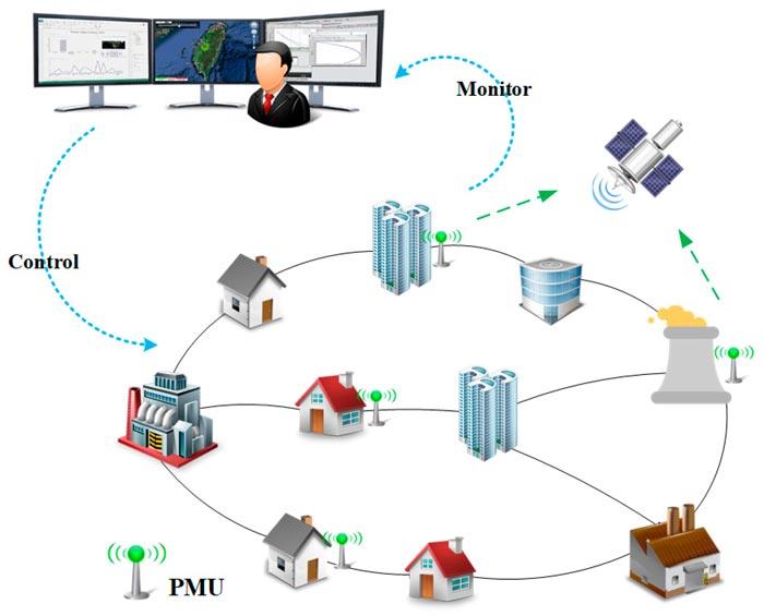 فناوری و روش جدید برای مانیتورینگ وضعیت سیستم های قدرت