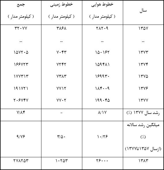 جدول (2) : طول خطوط فشار متوسط در سال های گذشته