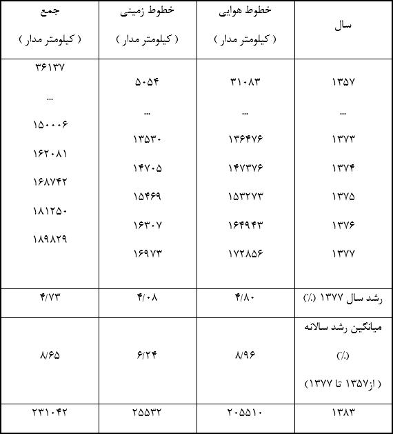 جدول (3) : طول خطوط فشار ضعیف در سال های گذشته
