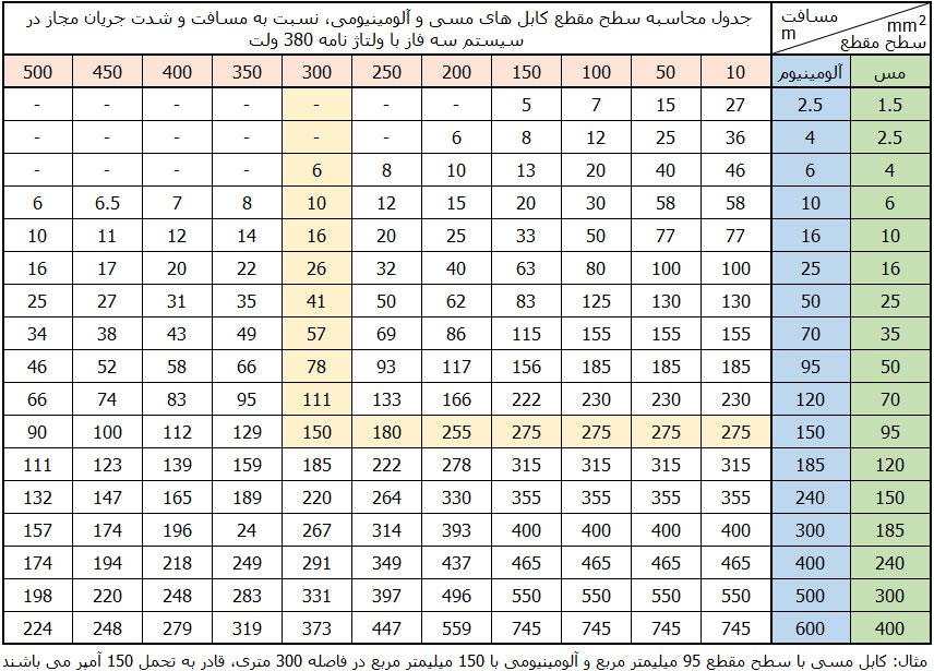 جدول محاسبه سطح مقطع کابل های مسی و آلومینیومی