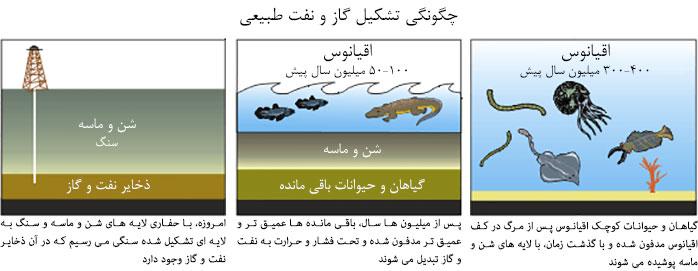 پیدایش نفت و گاز