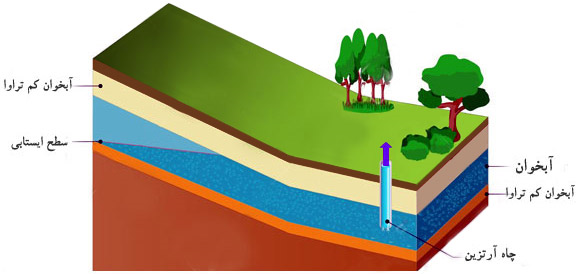 آبخوان، سفره آب زیرزمینی