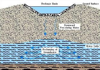 تغذیه آب زیر زمینی