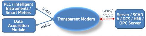 مودم ترنسپرنت Transparent Modem
