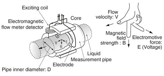 دبی سنج الکترومغناطیسی