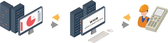 نرم افزار قرائت کنتورهای آب مشترکین WMR